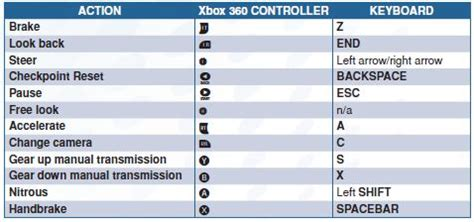 Solved: Need for speed pc keyboard controls am stuck at